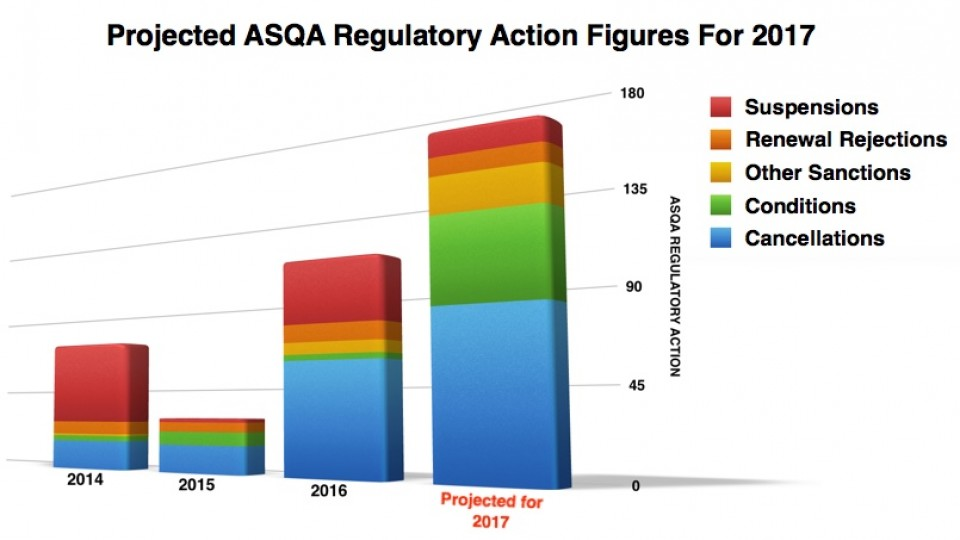 ASQA Regulatory Decisions 2017