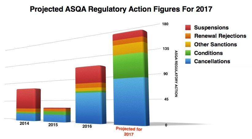 ASQA Regulatory Decisions 2017