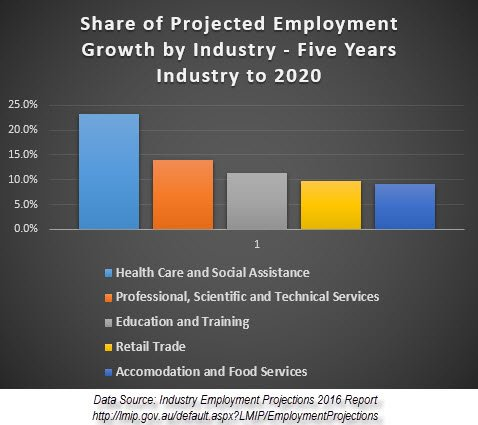 Share of Projected Employment Growth by Industry - Five Years Industry to 2020