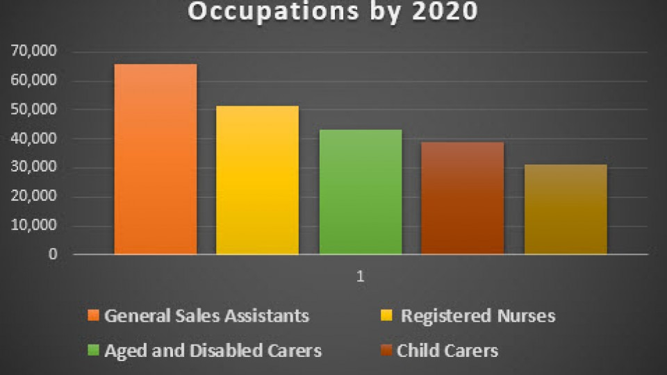 Top 5 Projected Growth Occupations