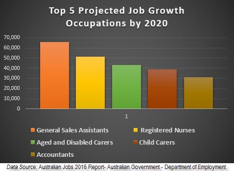 Top 5 Projected Job Growth Occupations by 2020