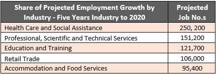 Projected industry growth numbers