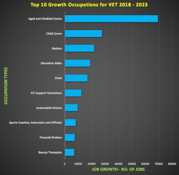 What are the High Growth Course Areas for VET in 2019 and Beyond?