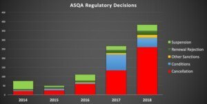 ASQA-Regulatory-Decisions