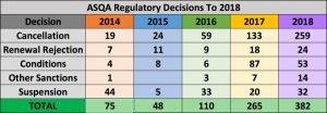 ASQA-Regulatory-Decisions-Table
