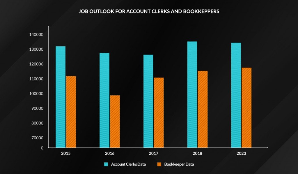 Graph describes employment data for account clerks and bookkeepers
